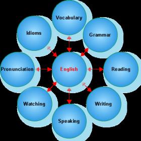 комплексный подход к английскому